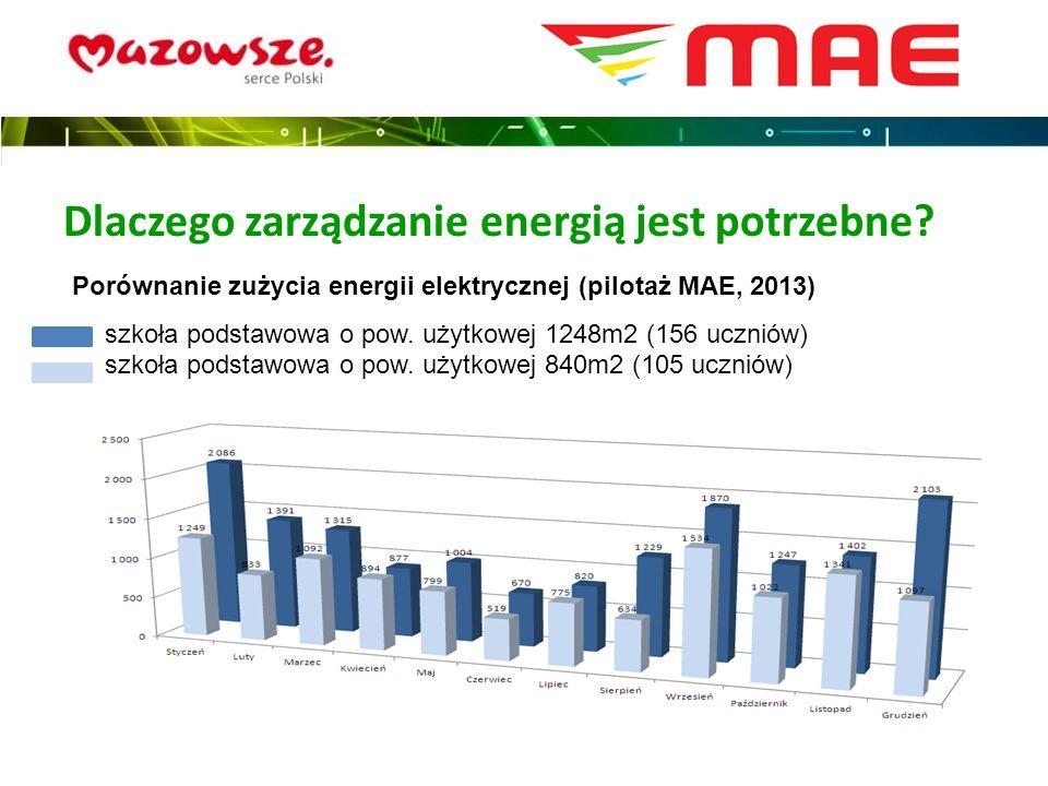 Dlaczego zarządzanie energią jest potrzebne? Porównanie zużycia energii elektrycznej (pilotaż MAE, 2013) -szkoła podstawowa o pow. użytkowej 1248m2 (1
