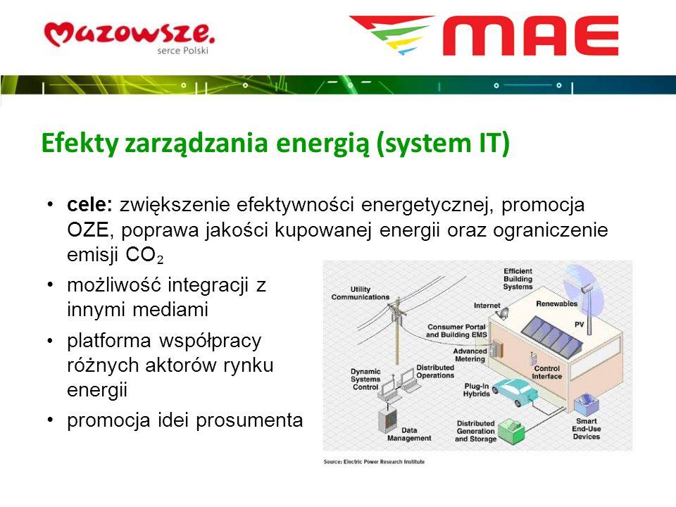cele: zwiększenie efektywności energetycznej, promocja OZE, poprawa jakości kupowanej energii oraz ograniczenie emisji CO możliwość integracji z innym