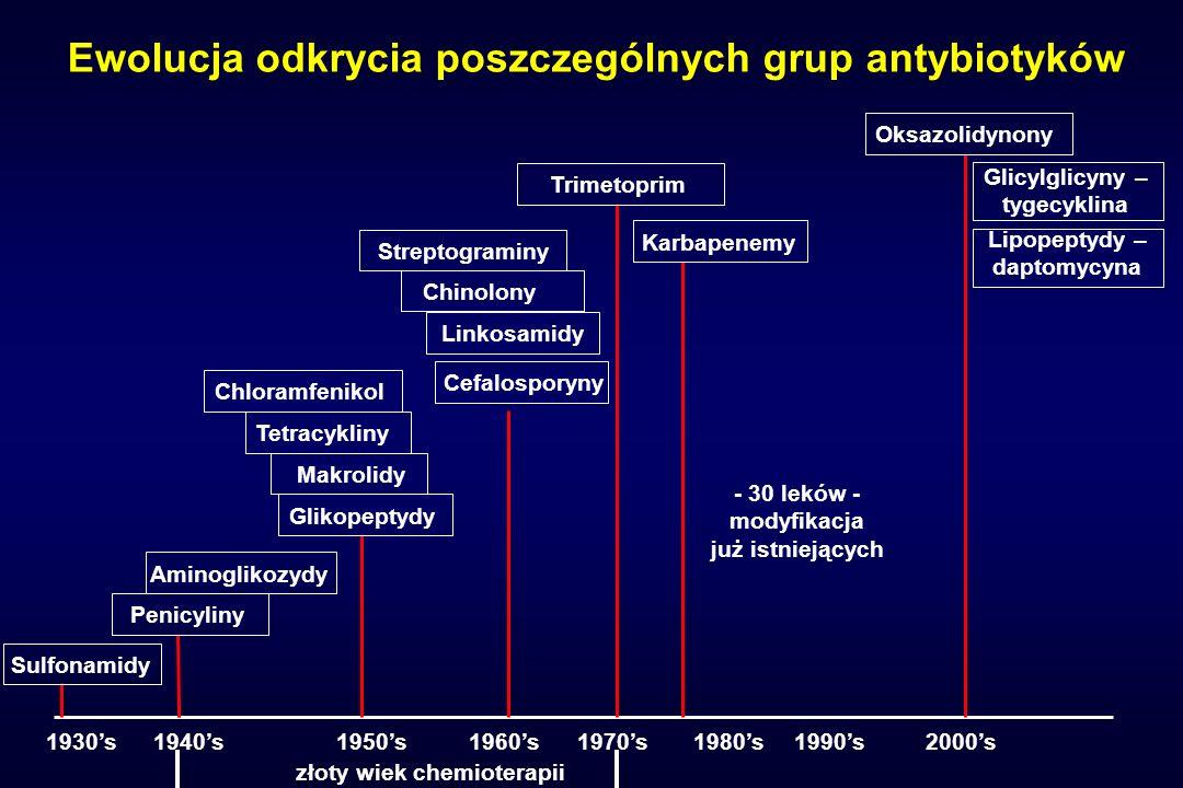 Wyzwania XXI wieku (1) wydłużenie przydatności terapeutycznej istniejących antybiotyków przez: - zmniejszenie zużycia antybiotyków w lecznictwie otwartym (zwłaszcza u dzieci > 2 roku życia) - racjonalne stosowanie w terapii zakażeń szpitalnych - zminimalizowanie stosowania w hodowli u zwierząt