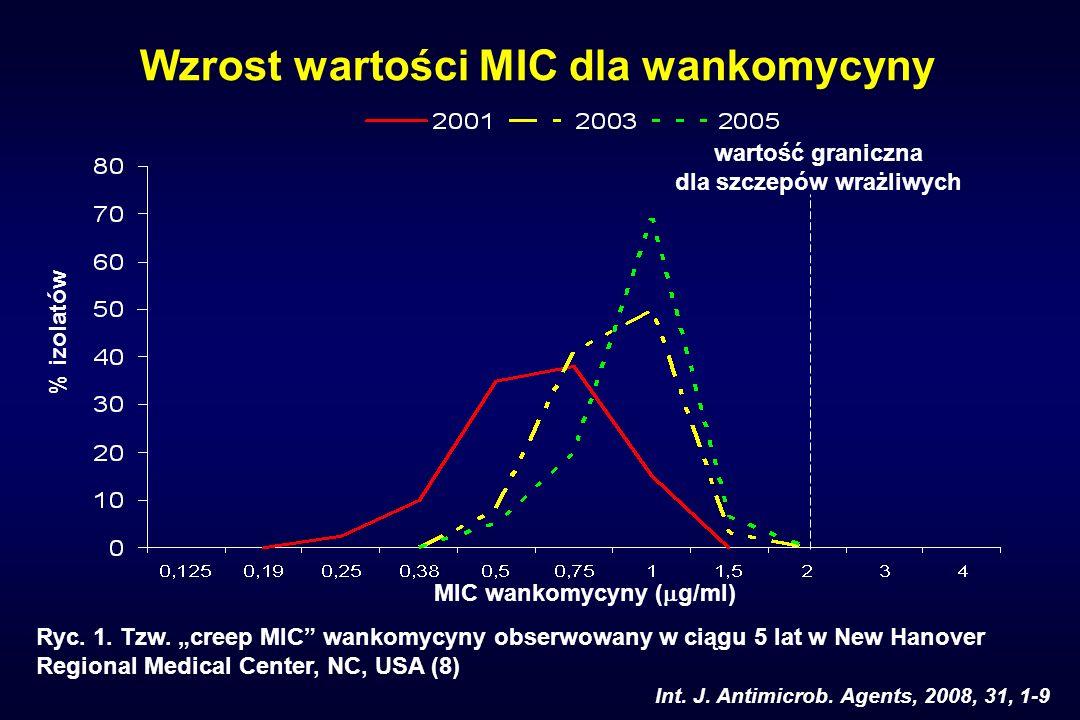Wzrost wartości MIC dla wankomycyny Ryc. 1. Tzw. creep MIC wankomycyny obserwowany w ciągu 5 lat w New Hanover Regional Medical Center, NC, USA (8) %