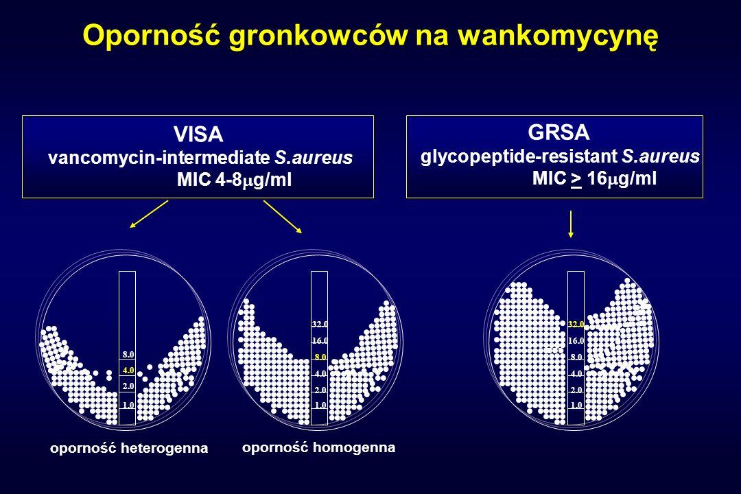 Oporność gronkowców na wankomycynę GRSA glycopeptide-resistant S.aureus MIC > 16 g/ml