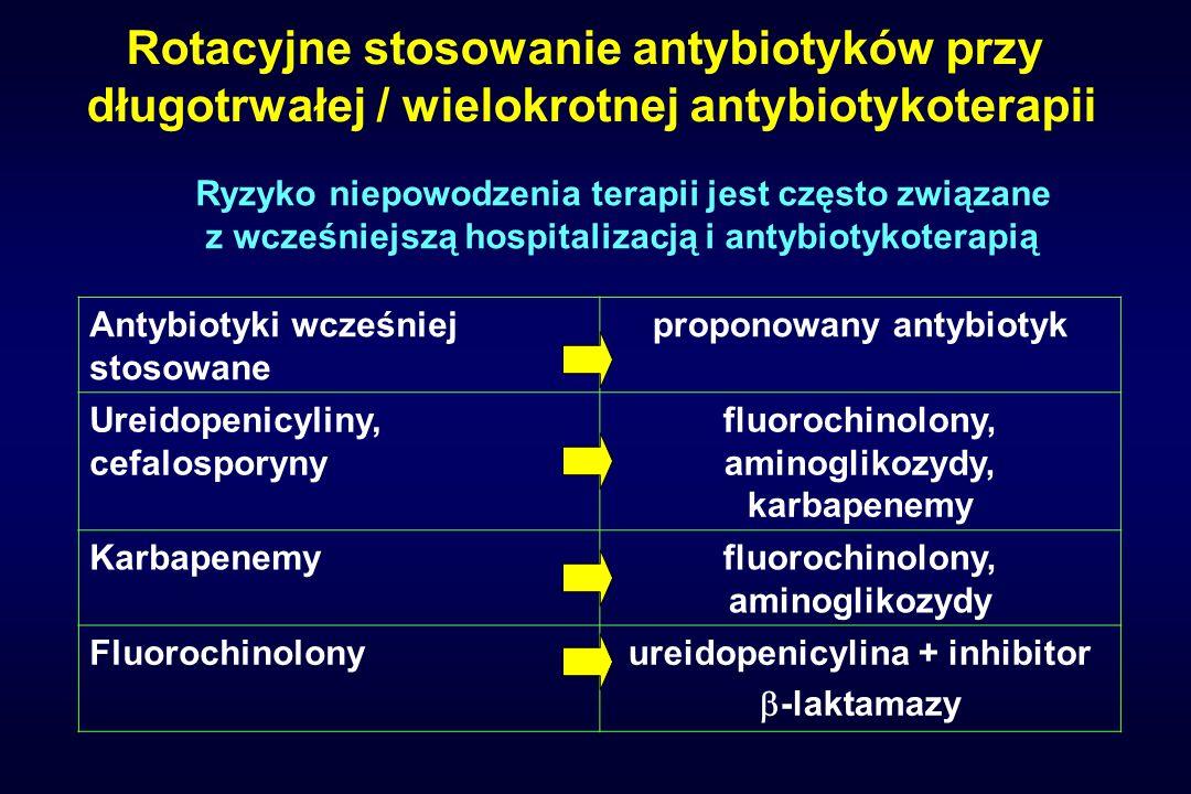 Rotacyjne stosowanie antybiotyków przy długotrwałej / wielokrotnej antybiotykoterapii Antybiotyki wcześniej stosowane proponowany antybiotyk Ureidopen