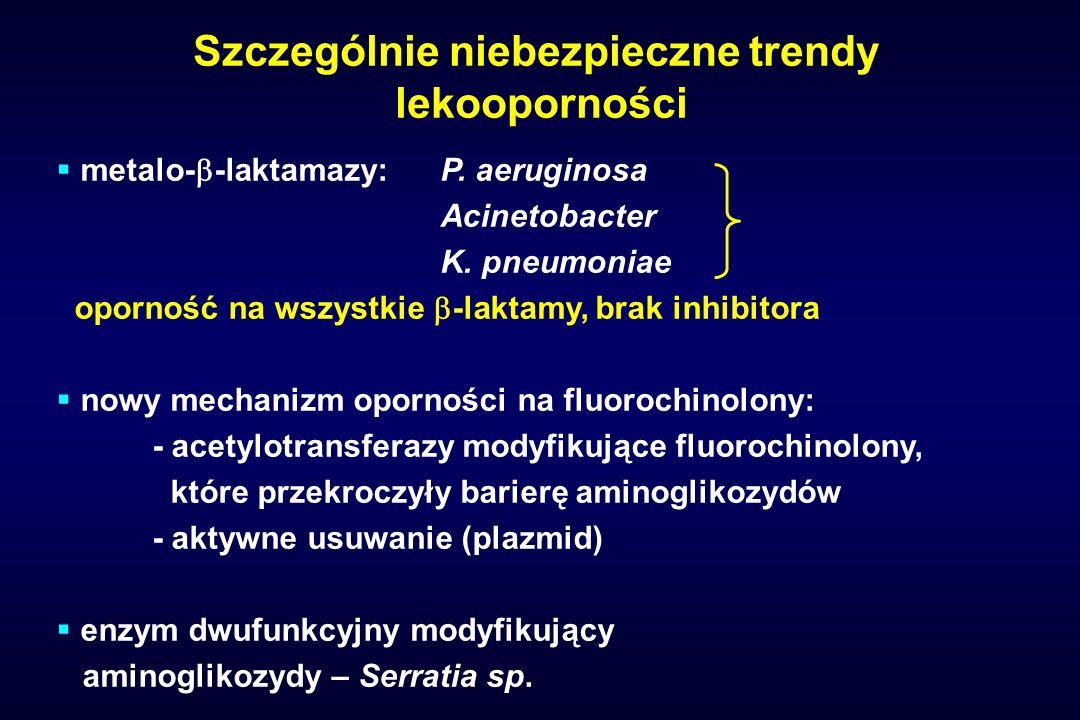 Szczególnie niebezpieczne trendy lekooporności metalo- -laktamazy:P. aeruginosa Acinetobacter K. pneumoniae oporność na wszystkie -laktamy, brak inhib