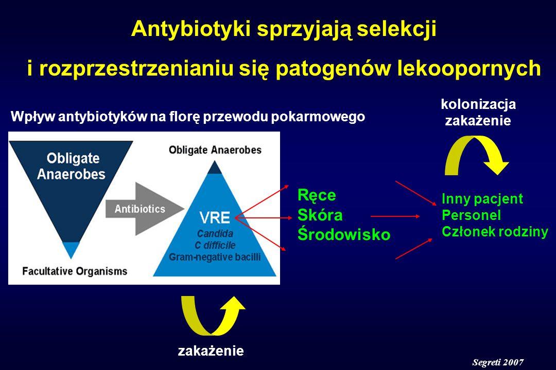 Rotacyjne stosowanie antybiotyków przy długotrwałej / wielokrotnej antybiotykoterapii Antybiotyki wcześniej stosowane proponowany antybiotyk Ureidopenicyliny, cefalosporyny fluorochinolony, aminoglikozydy, karbapenemy Karbapenemyfluorochinolony, aminoglikozydy Fluorochinolonyureidopenicylina + inhibitor -laktamazy Ryzyko niepowodzenia terapii jest często związane z wcześniejszą hospitalizacją i antybiotykoterapią