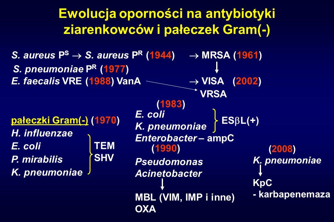 Ewolucja oporności na antybiotyki ziarenkowców i pałeczek Gram(-) S. aureus P S S. aureus P R (1944) MRSA (1961) E. faecalis VRE (1988) VanA VISA (200