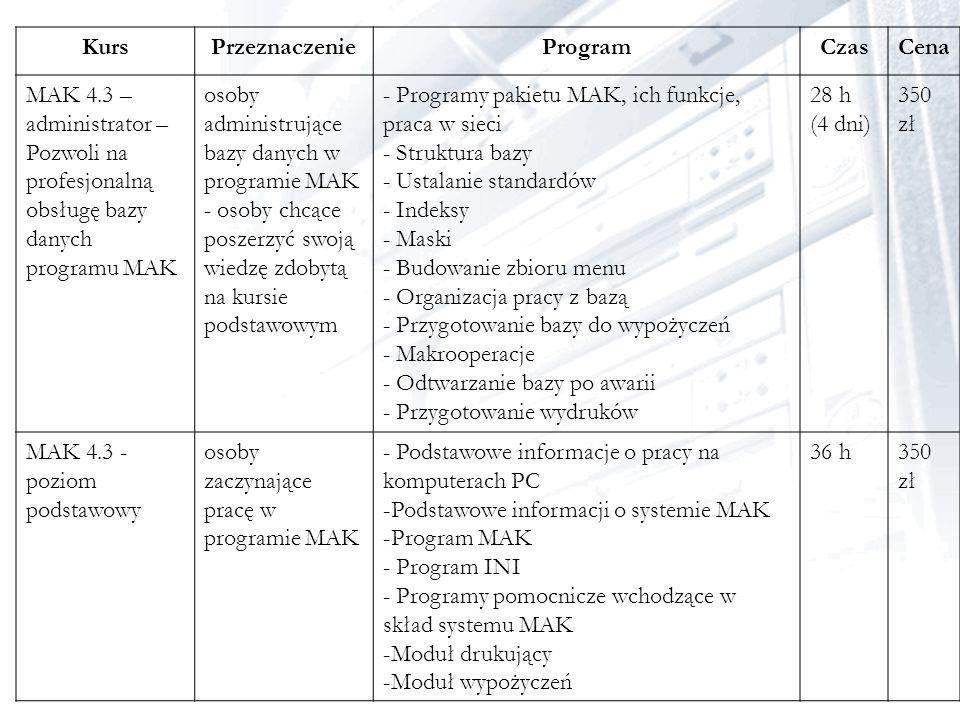 KursPrzeznaczenieProgramCzasCena MAK 4.3 – administrator – Pozwoli na profesjonalną obsługę bazy danych programu MAK osoby administrujące bazy danych