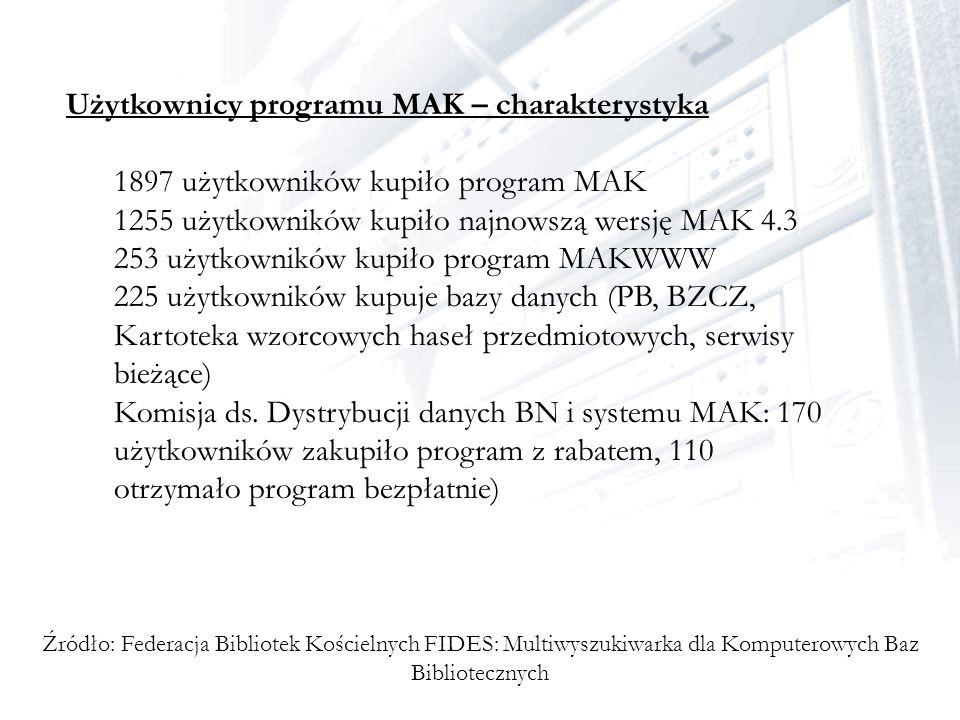 Użytkownicy programu MAK – charakterystyka 1897 użytkowników kupiło program MAK 1255 użytkowników kupiło najnowszą wersję MAK 4.3 253 użytkowników kup
