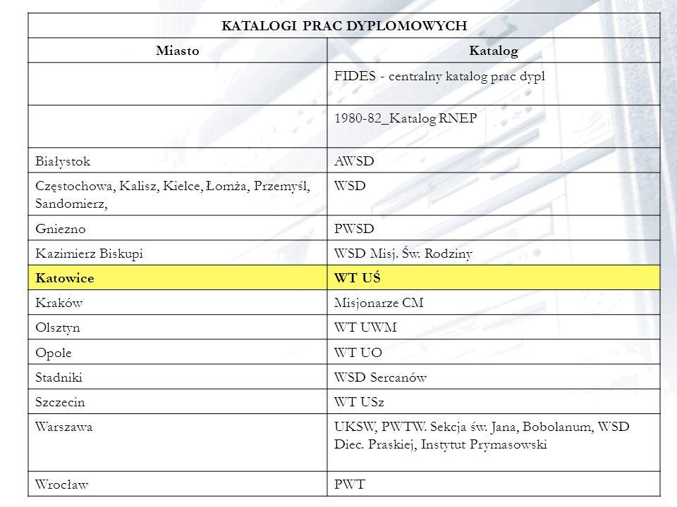 KATALOGI PRAC DYPLOMOWYCH MiastoKatalog FIDES - centralny katalog prac dypl 1980-82_Katalog RNEP BiałystokAWSD Częstochowa, Kalisz, Kielce, Łomża, Prz