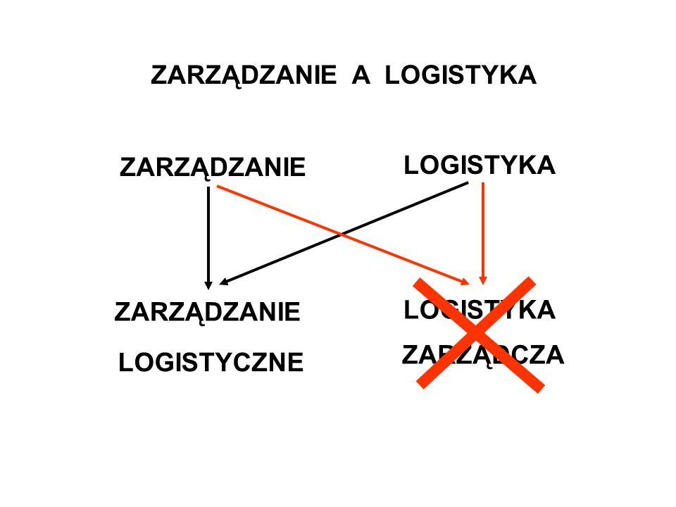 ZARZĄDZANIE A LOGISTYKA ZARZĄDZANIE LOGISTYKA ZARZĄDZANIE LOGISTYCZNE LOGISTYKA ZARZĄDCZA