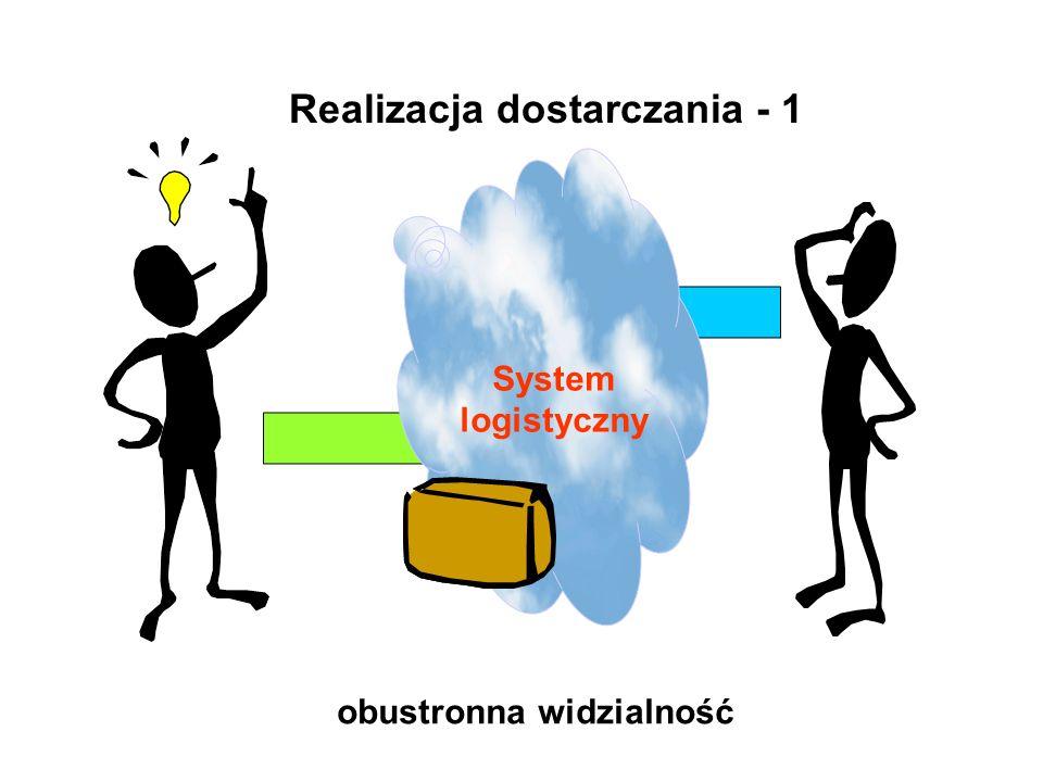 Realizacja dostarczania - 1 System logistyczny obustronna widzialność