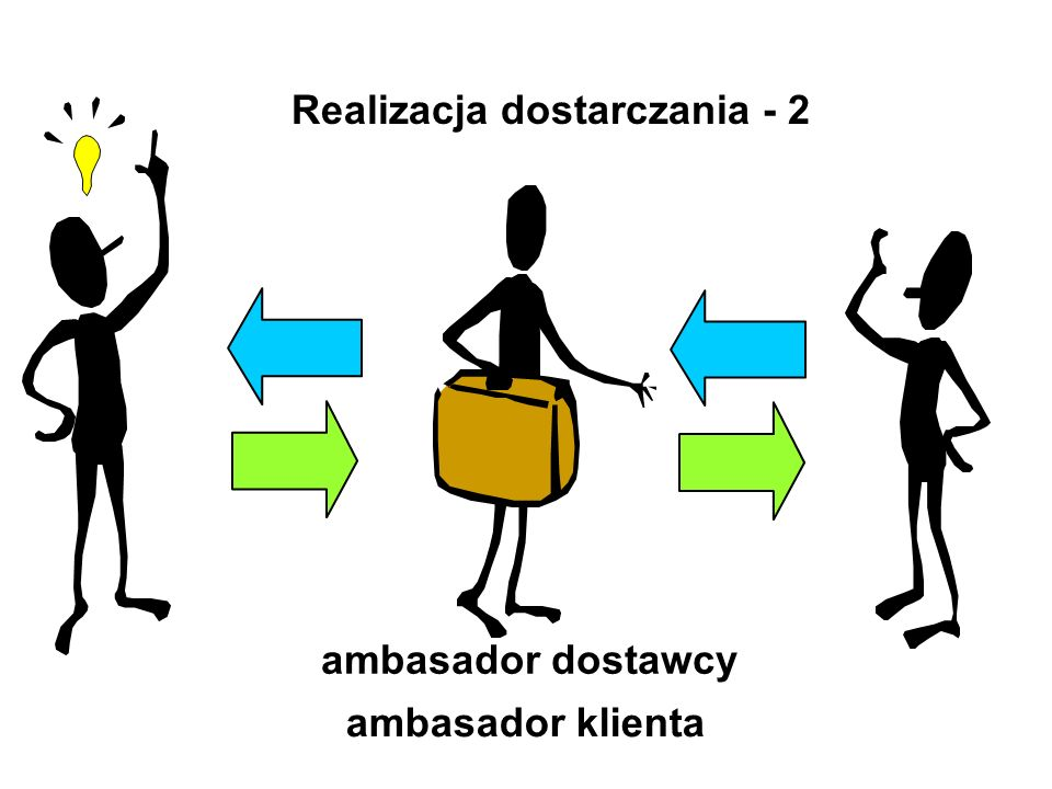 Jeśli logistyka jest rozpoznawana na podstawie znajomości i rozumienia jej istoty to jej definicja jest zbędna Dotychczasowe definicje mogą mieć nadal lokalne zastosowanie na potrzeby konkretnej sytuacji W ogólnym przypadku może być przydatna definicjadefinicja
