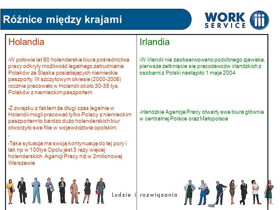 Różnice między krajami Holandia W połowie lat 90 holenderskie biura pośrednictwa pracy odkryły możliwość legalnego zatrudniania Polaków ze Śląska posi