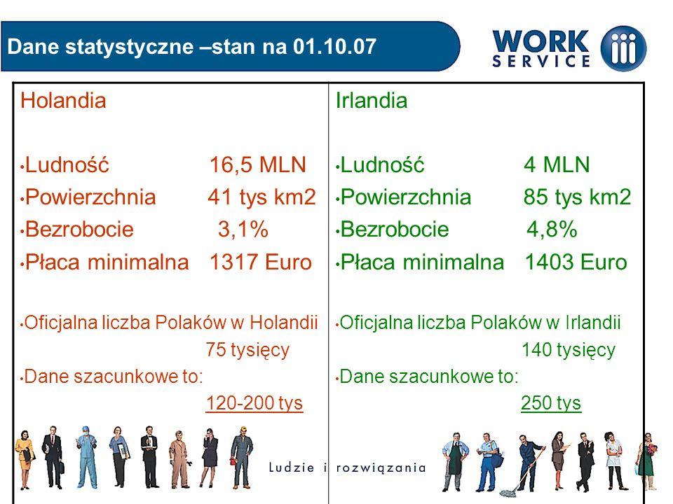 Dane statystyczne –stan na 01.10.07 Holandia Ludność 16,5 MLN Powierzchnia 41 tys km2 Bezrobocie 3,1% Płaca minimalna 1317 Euro Oficjalna liczba Polak