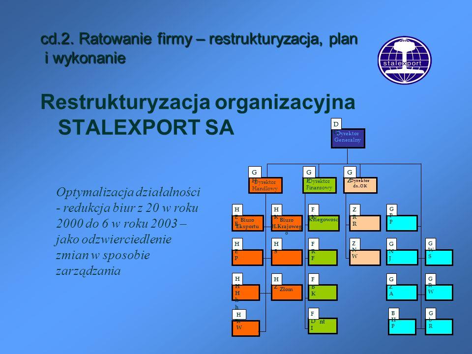 cd.2. Ratowanie firmy – restrukturyzacja, plan i wykonanie Restrukturyzacja organizacyjna STALEXPORT SA Dyrektor Finansowy Biuro Eksportu Dyrektor ds.