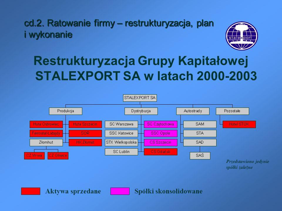 cd.2. Ratowanie firmy – restrukturyzacja, plan i wykonanie Restrukturyzacja Grupy Kapitałowej STALEXPORT SA w latach 2000-2003 Przedstawiono jedynie s