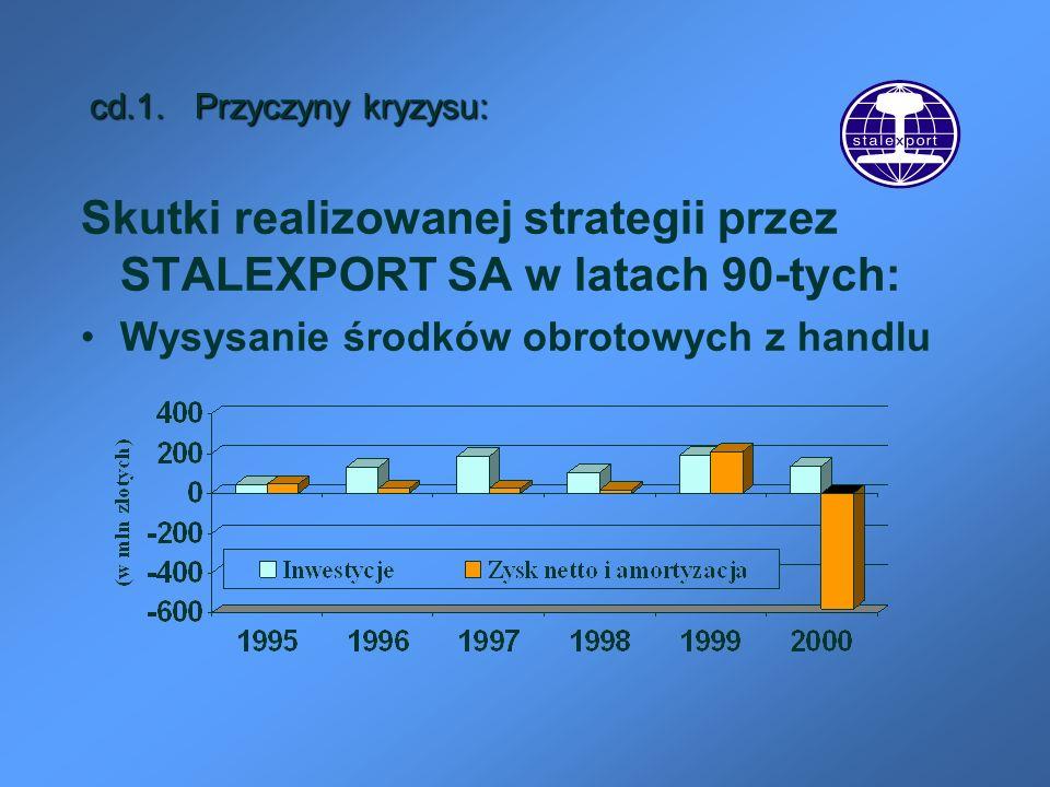 cd.1. Przyczyny kryzysu: Skutki realizowanej strategii przez STALEXPORT SA w latach 90-tych: Wysysanie środków obrotowych z handlu