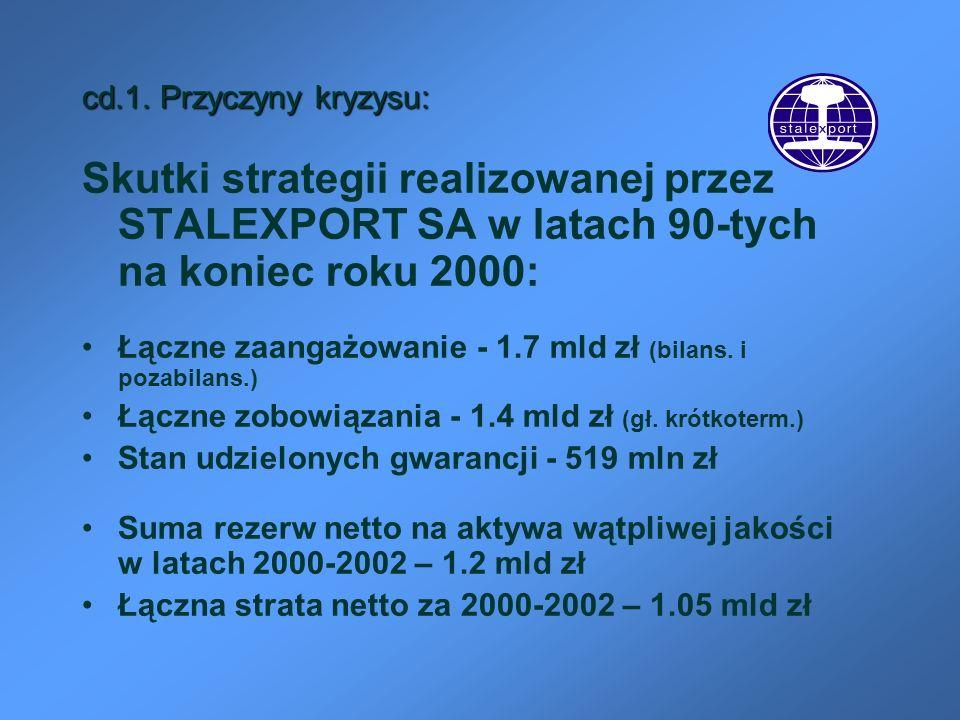 cd.1. Przyczyny kryzysu: Skutki strategii realizowanej przez STALEXPORT SA w latach 90-tych na koniec roku 2000: Łączne zaangażowanie - 1.7 mld zł (bi