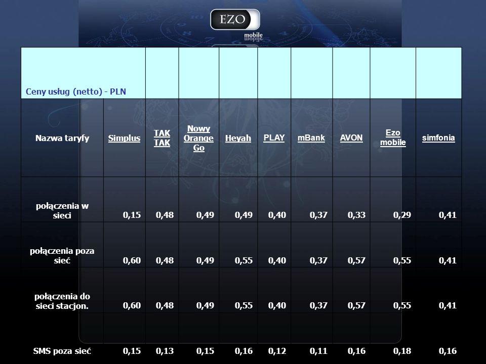 W Menu STK, które na karcie SIM znajdziemy pod nazwą USŁUGI MNI w pierwszej wersji jest pięć elementów głównych, z najważniejszą dla brandu EZO Mobile grupą HOROSKOP Usługi MNI HOROSKOP GRY TELEFON INFORMACJE PROGRAM TV