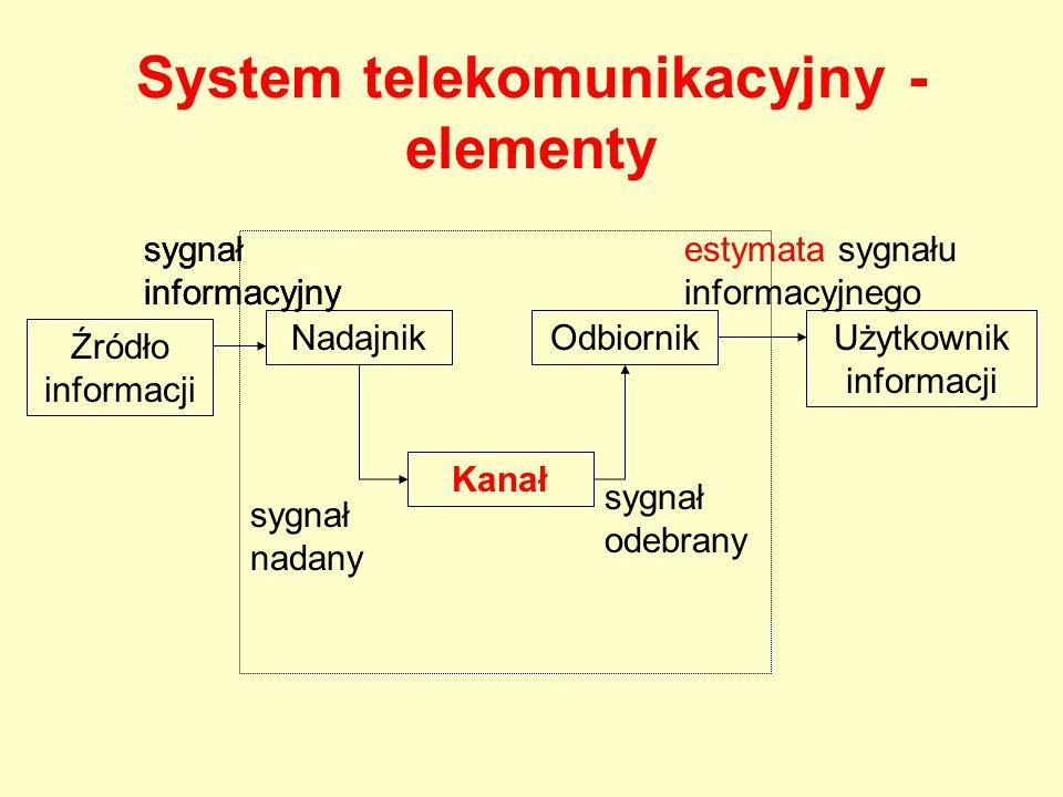 System telekomunikacyjny - elementy Źródło informacji Nadajnik Kanał OdbiornikUżytkownik informacji sygnał nadany sygnał odebrany sygnał informacyjny