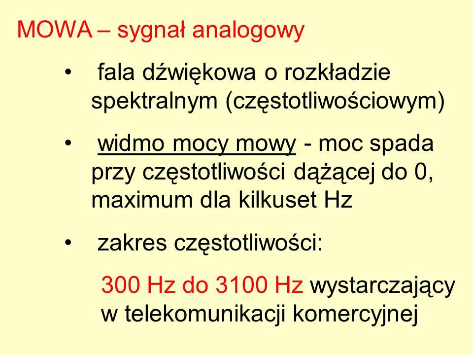 MOWA – sygnał analogowy fala dźwiękowa o rozkładzie spektralnym (częstotliwościowym) widmo mocy mowy - moc spada przy częstotliwości dążącej do 0, max