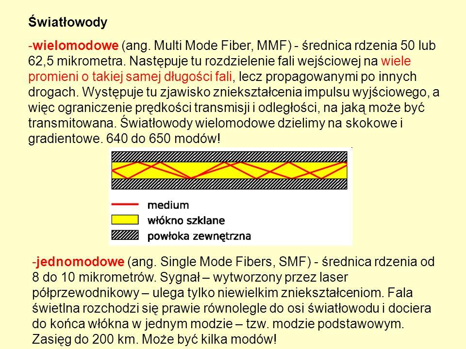 Światłowody -wielomodowe (ang. Multi Mode Fiber, MMF) - średnica rdzenia 50 lub 62,5 mikrometra. Następuje tu rozdzielenie fali wejściowej na wiele pr