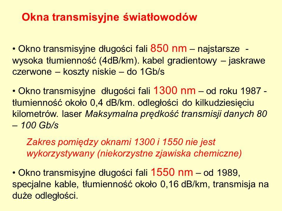 Okno transmisyjne długości fali 850 nm – najstarsze - wysoka tłumienność (4dB/km). kabel gradientowy – jaskrawe czerwone – koszty niskie – do 1Gb/s Ok