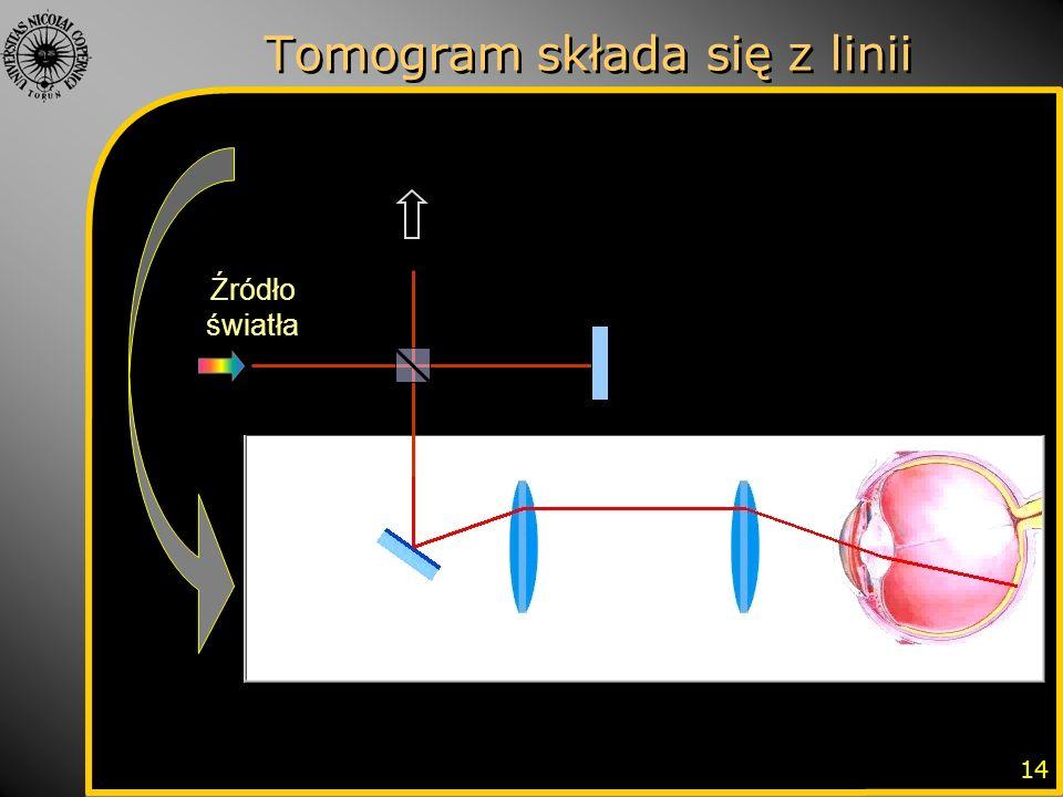 Tomogram składa się z linii 14 Źródło światła