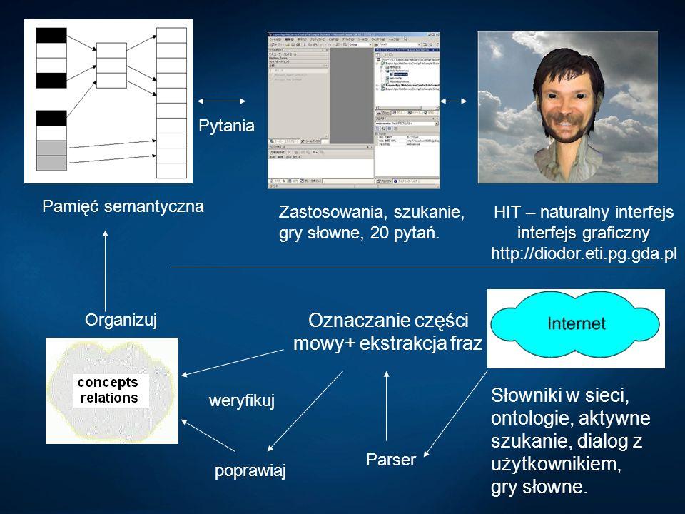 interfejs graficzny HIT – naturalny interfejs interfejs graficzny http://diodor.eti.pg.gda.pl Organizuj Zastosowania, szukanie, gry słowne, 20 pytań.
