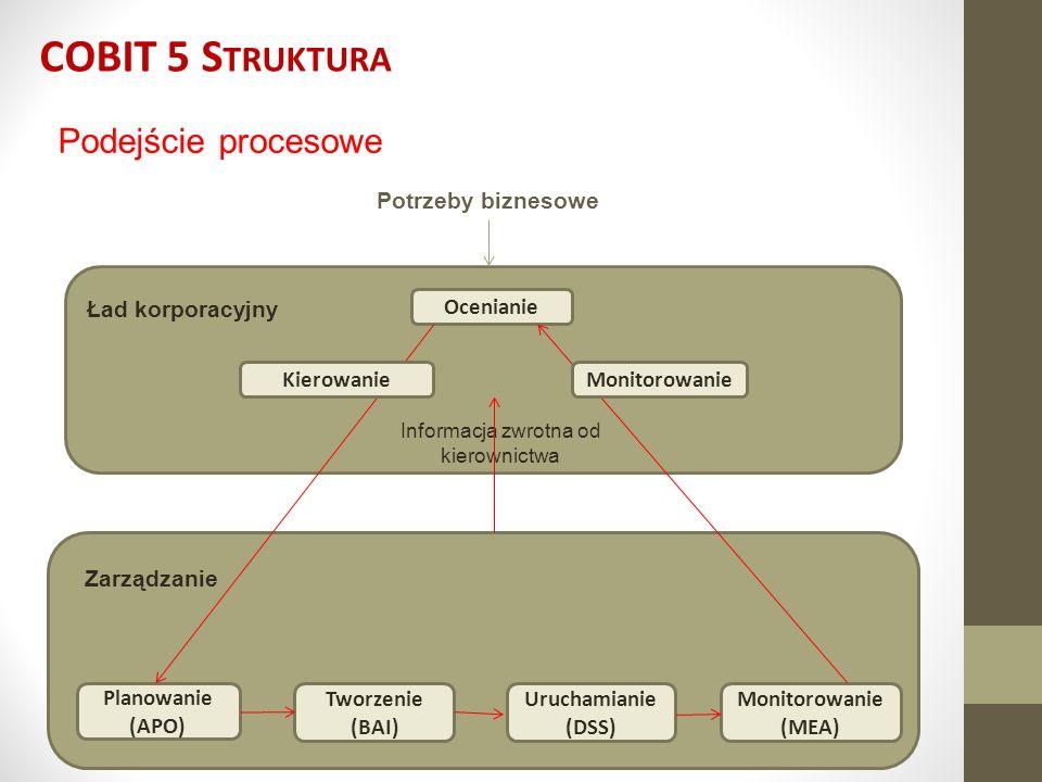 COBIT 5 S TRUKTURA Podejście procesowe Potrzeby biznesowe Ład korporacyjny Zarządzanie Ocenianie Monitorowanie (MEA) Uruchamianie (DSS) Tworzenie (BAI