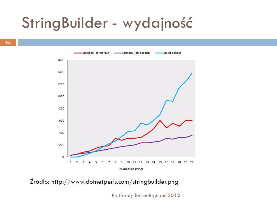 StringBuilder - wydajność Platformy Technologiczne 2012 65 Źródło: http://www.dotnetperls.com/stringbuilder.png