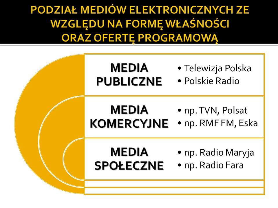 MEDIA PUBLICZNE MEDIA KOMERCYJNE MEDIA SPOŁECZNE Telewizja Polska Polskie Radio np. TVN, Polsat np. RMF FM, Eska np. Radio Maryja np. Radio Fara