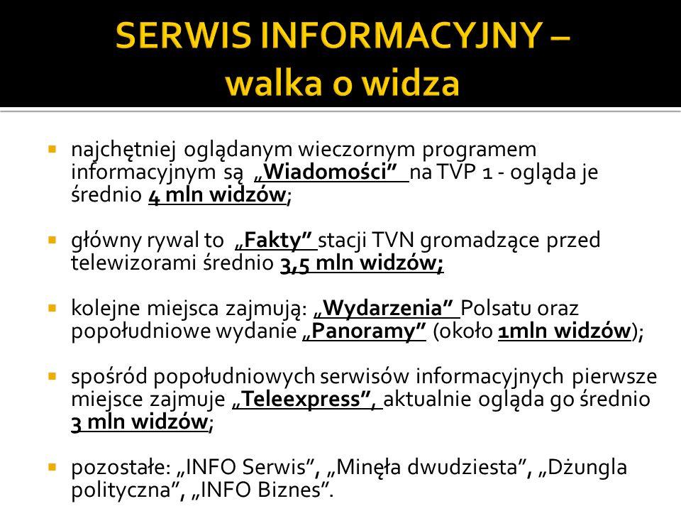 najchętniej oglądanym wieczornym programem informacyjnym są Wiadomości na TVP 1 - ogląda je średnio 4 mln widzów; główny rywal to Fakty stacji TVN gro