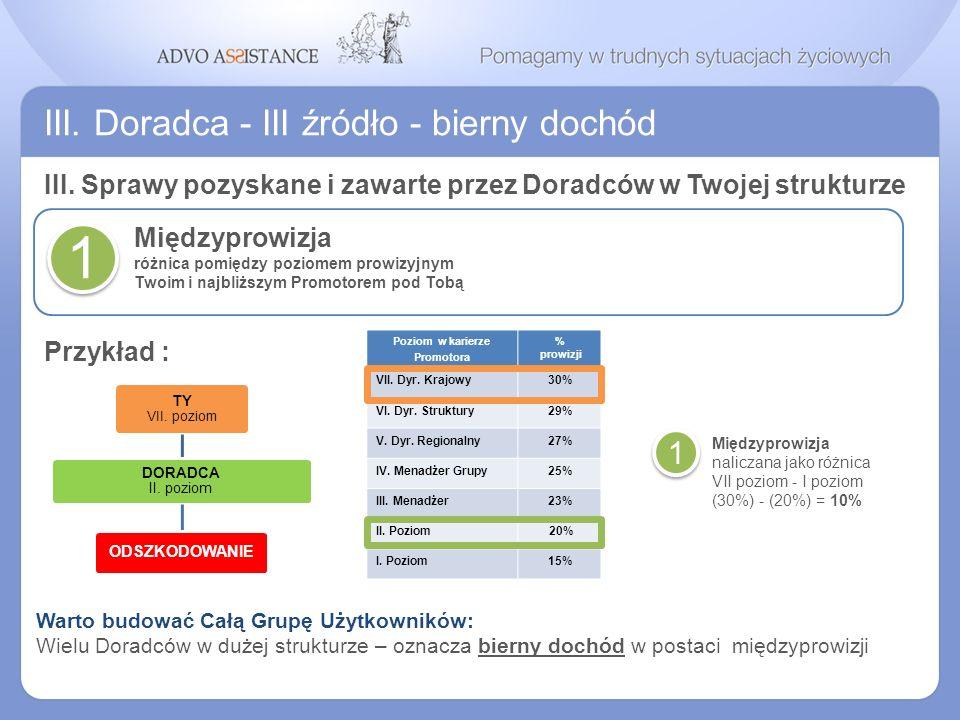 III. Doradca - III źródło - bierny dochód Międzyprowizja różnica pomiędzy poziomem prowizyjnym Twoim i najbliższym Promotorem pod Tobą 1 Poziom w kari