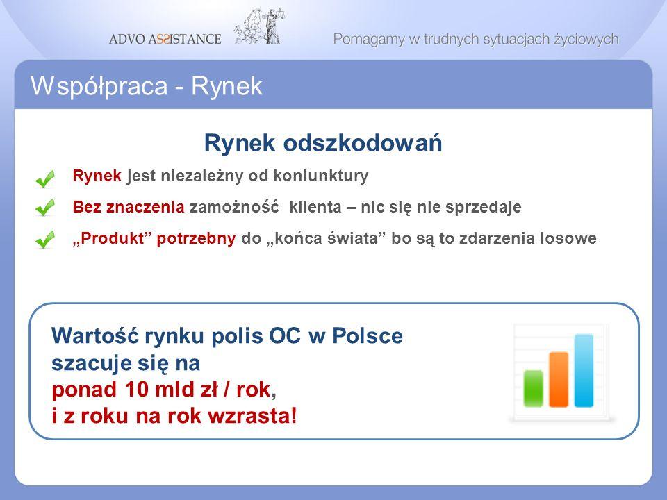 Współpraca - Rynek Rynek odszkodowań Rynek jest niezależny od koniunktury Wartość rynku polis OC w Polsce szacuje się na ponad 10 mld zł / rok, i z ro