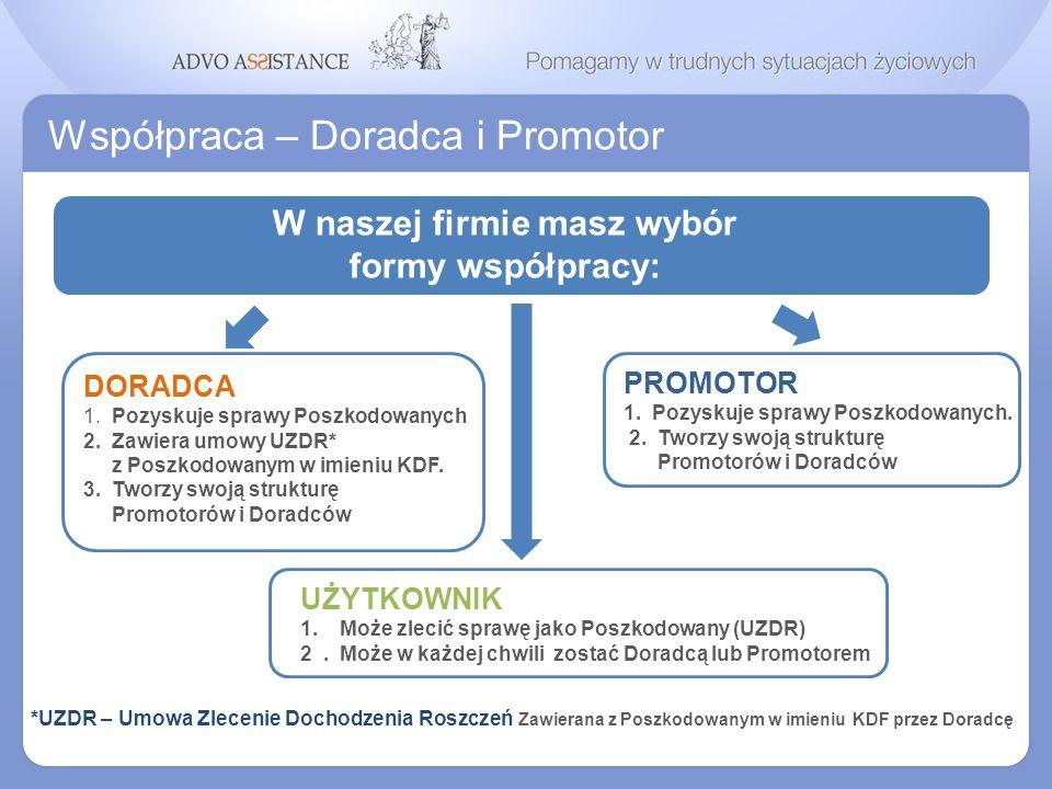 Współpraca – Doradca i Promotor W naszej firmie masz wybór formy współpracy: PROMOTOR 1. Pozyskuje sprawy Poszkodowanych. 2. Tworzy swoją strukturę Pr