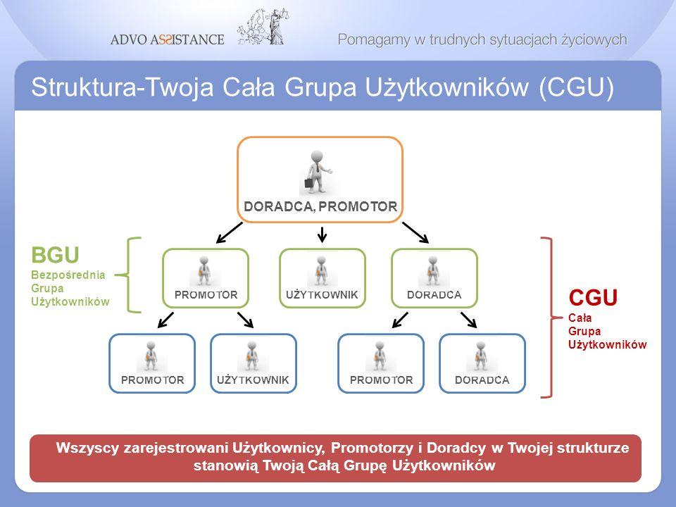 Struktura-Twoja Cała Grupa Użytkowników (CGU) Wszyscy zarejestrowani Użytkownicy, Promotorzy i Doradcy w Twojej strukturze stanowią Twoją Całą Grupę U