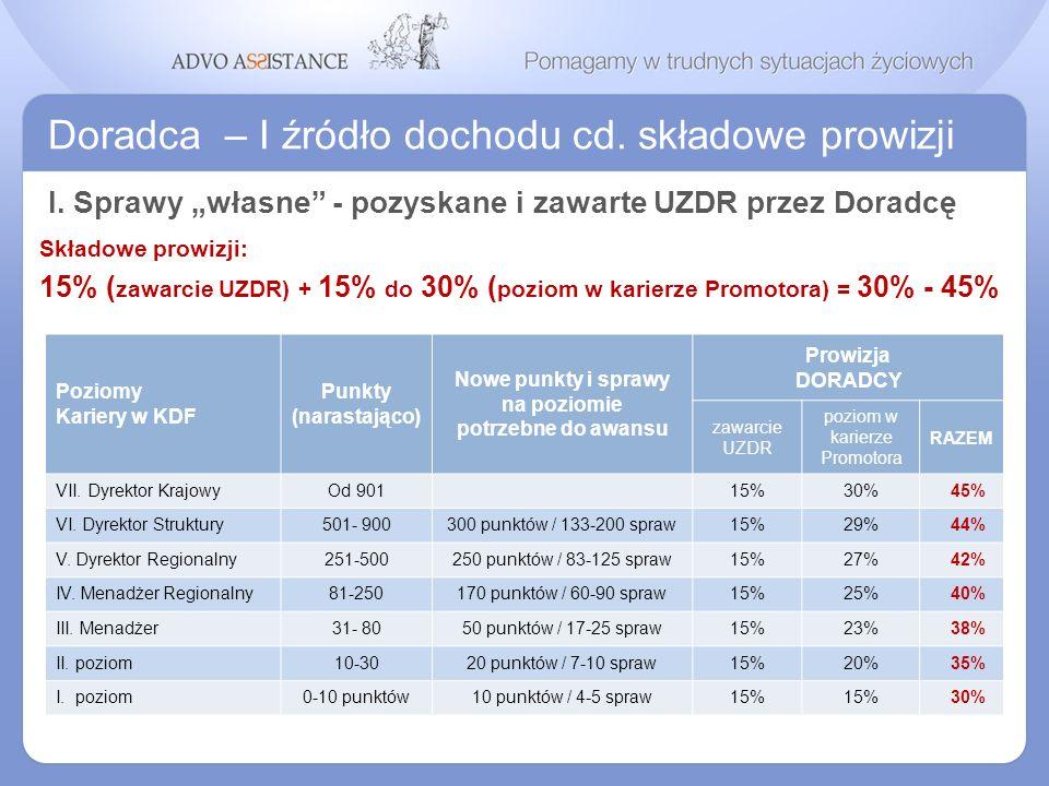 Doradca – I źródło dochodu cd. składowe prowizji I. Sprawy własne - pozyskane i zawarte UZDR przez Doradcę Składowe prowizji: 15% ( zawarcie UZDR) + 1