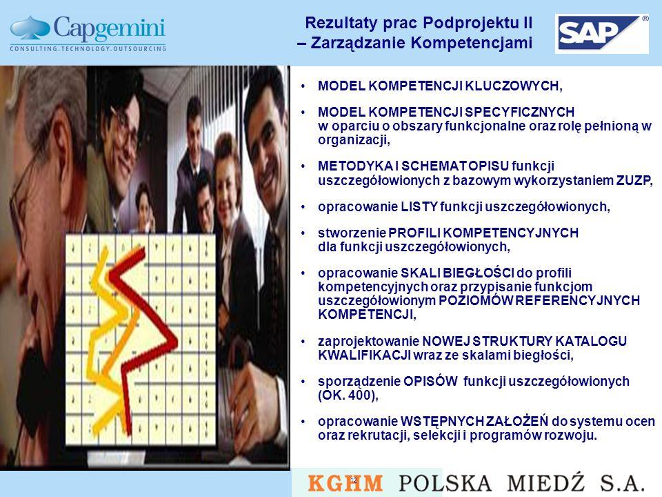 v5.0 12 Rezultaty prac Podprojektu II – Zarządzanie Kompetencjami MODEL KOMPETENCJI KLUCZOWYCH, MODEL KOMPETENCJI SPECYFICZNYCH w oparciu o obszary funkcjonalne oraz rolę pełnioną w organizacji, METODYKA I SCHEMAT OPISU funkcji uszczegółowionych z bazowym wykorzystaniem ZUZP, opracowanie LISTY funkcji uszczegółowionych, stworzenie PROFILI KOMPETENCYJNYCH dla funkcji uszczegółowionych, opracowanie SKALI BIEGŁOŚCI do profili kompetencyjnych oraz przypisanie funkcjom uszczegółowionym POZIOMÓW REFERENCYJNYCH KOMPETENCJI, zaprojektowanie NOWEJ STRUKTURY KATALOGU KWALIFIKACJI wraz ze skalami biegłości, sporządzenie OPISÓW funkcji uszczegółowionych (OK.