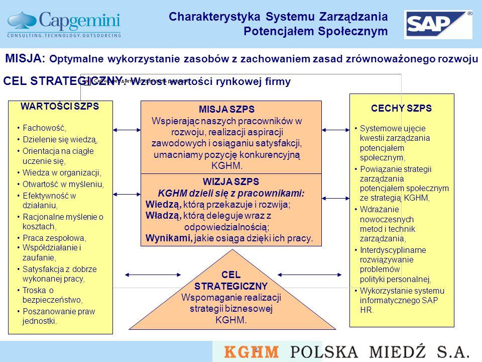 v5.0 6 Charakterystyka Systemu Zarządzania Potencjałem Społecznym MISJA: Optymalne wykorzystanie zasobów z zachowaniem zasad zrównoważonego rozwoju CEL STRATEGICZNY: Wzrost wartości rynkowej firmy CECHY SZPS Systemowe ujęcie kwestii zarządzania potencjałem społecznym, Powiązanie strategii zarządzania potencjałem społecznym ze strategią KGHM, Wdrażanie nowoczesnych metod i technik zarządzania, Interdyscyplinarne rozwiązywanie problemów polityki personalnej, Wykorzystanie systemu informatycznego SAP HR.