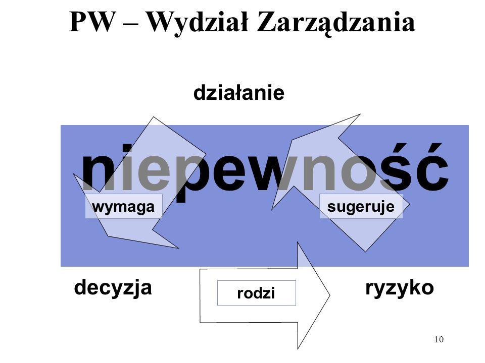 PW – Wydział Zarządzania 10 działanie decyzjaryzyko niepewność rodzi wymagasugeruje