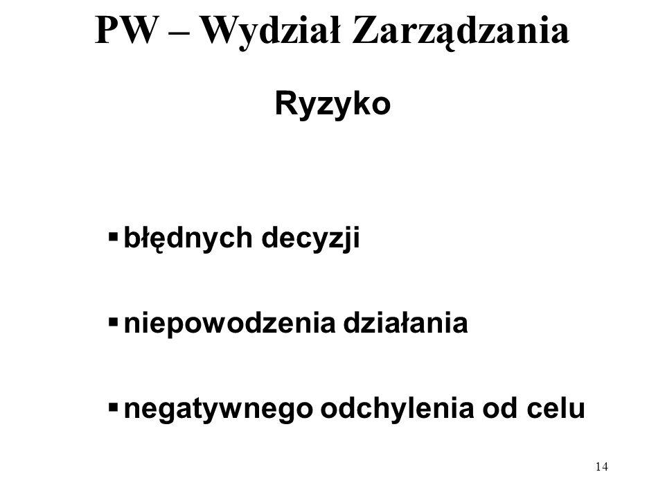 PW – Wydział Zarządzania 14 Ryzyko błędnych decyzji niepowodzenia działania negatywnego odchylenia od celu