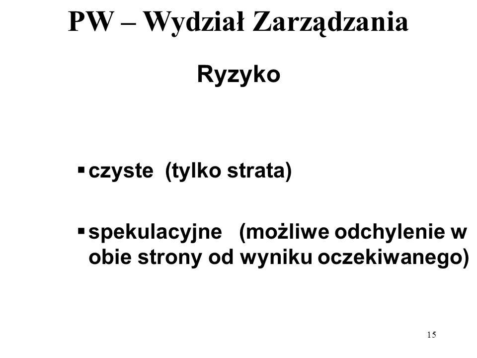 PW – Wydział Zarządzania 15 Ryzyko czyste (tylko strata) spekulacyjne (możliwe odchylenie w obie strony od wyniku oczekiwanego)