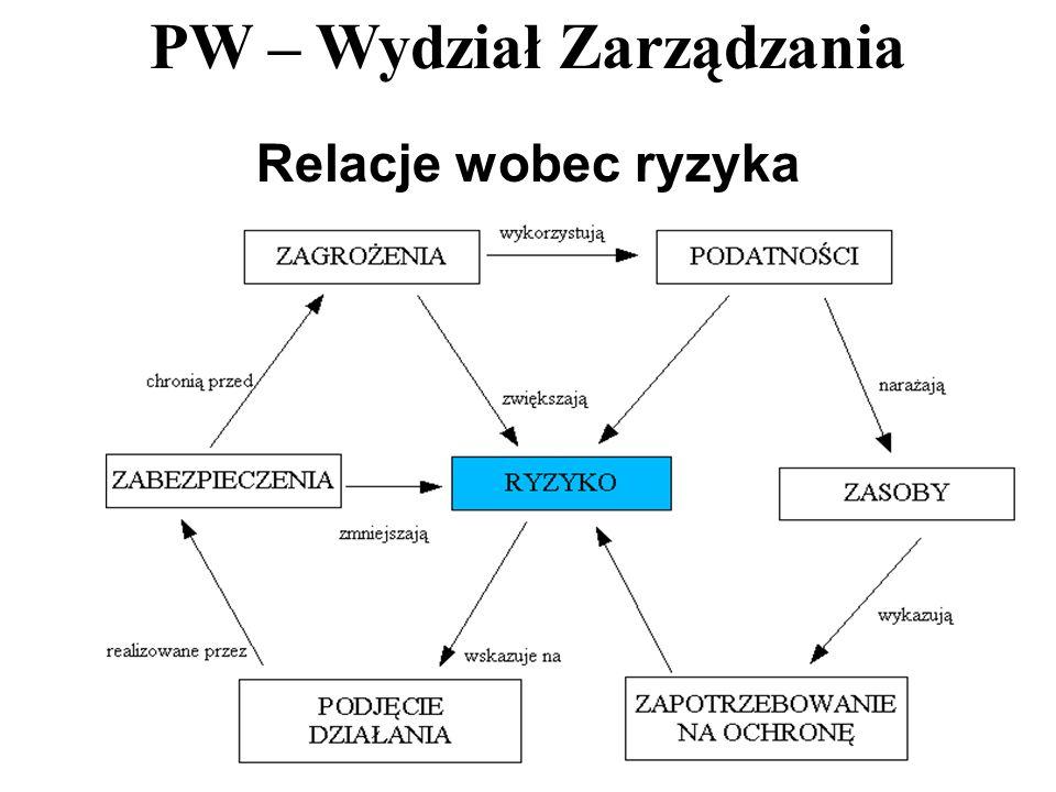 PW – Wydział Zarządzania 18 Relacje wobec ryzyka