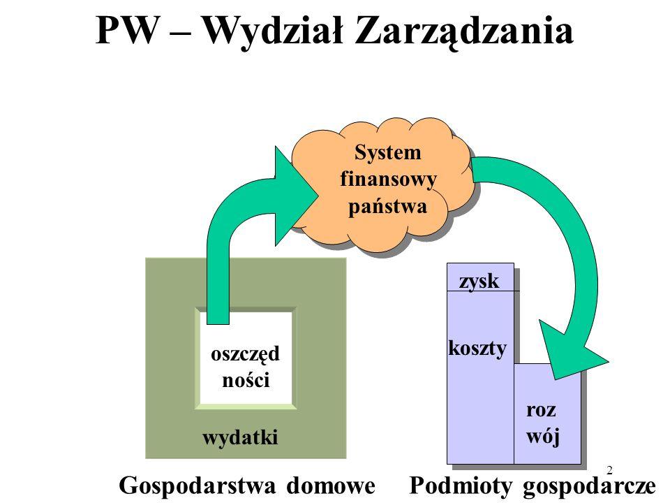 PW – Wydział Zarządzania 2 System finansowy państwa Gospodarstwa domowePodmioty gospodarcze wydatki oszczęd ności zysk koszty roz wój