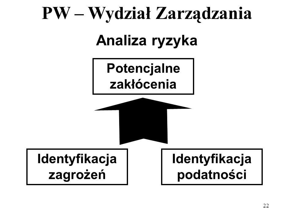 PW – Wydział Zarządzania 22 Analiza ryzyka Identyfikacja zagrożeń Identyfikacja podatności Potencjalne zakłócenia