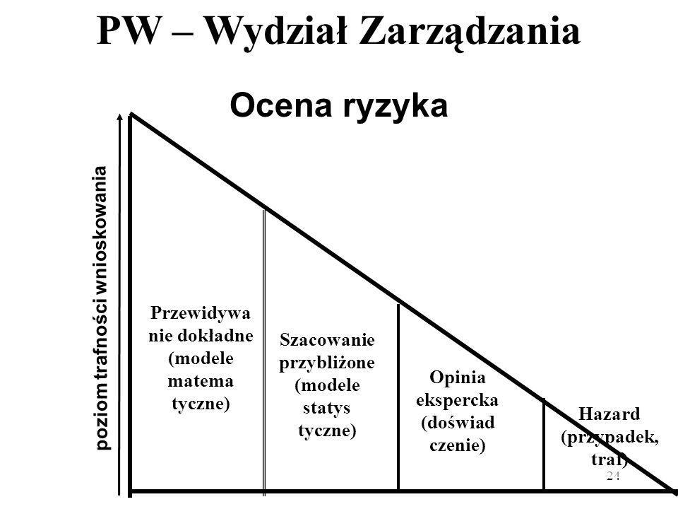 PW – Wydział Zarządzania 24 Ocena ryzyka Przewidywa nie dokładne (modele matema tyczne) Szacowanie przybliżone (modele statys tyczne) Opinia ekspercka