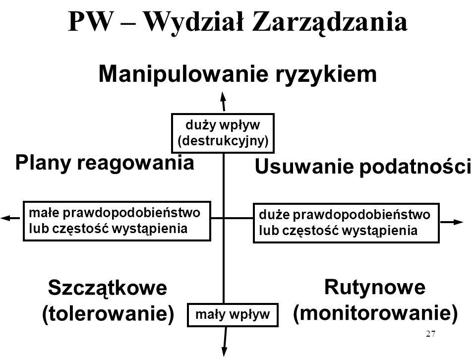 PW – Wydział Zarządzania 27 Manipulowanie ryzykiem Plany reagowania Szczątkowe (tolerowanie) Rutynowe (monitorowanie) Usuwanie podatności duży wpływ (