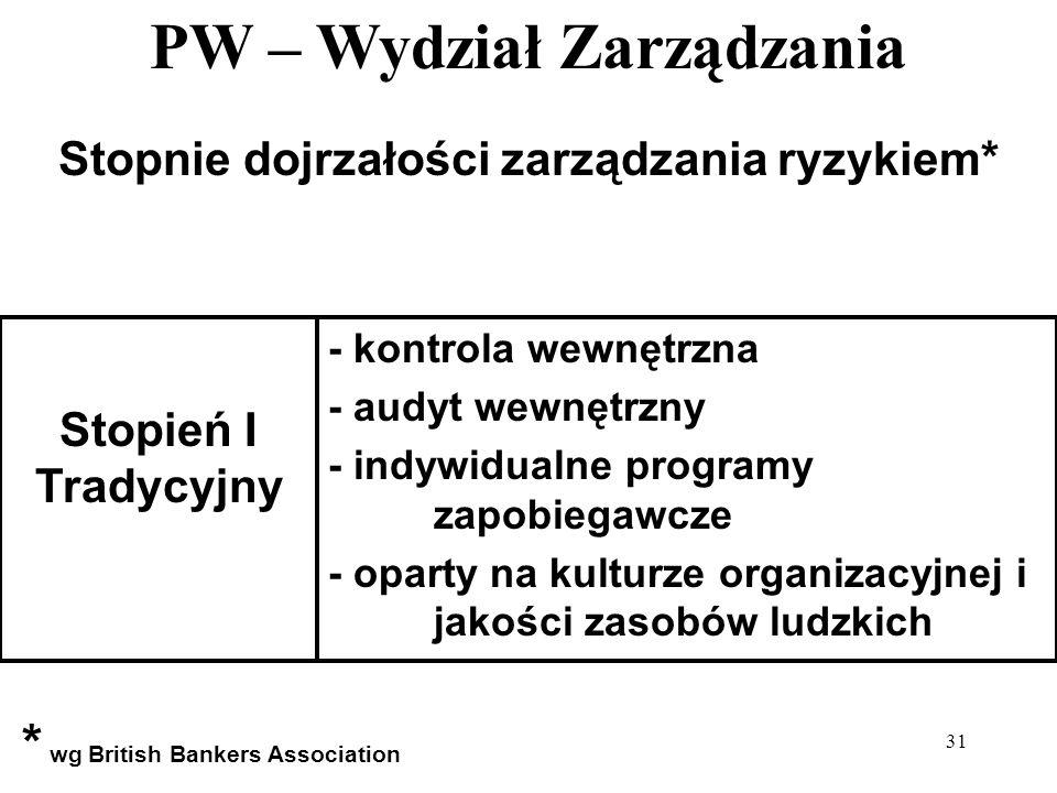 PW – Wydział Zarządzania 31 Stopnie dojrzałości zarządzania ryzykiem* - kontrola wewnętrzna - audyt wewnętrzny - indywidualne programy zapobiegawcze -