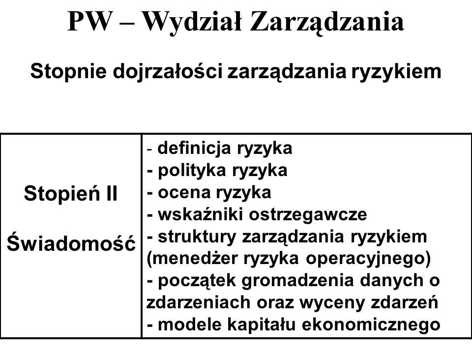 PW – Wydział Zarządzania 32 Stopnie dojrzałości zarządzania ryzykiem Stopień II Świadomość - definicja ryzyka - polityka ryzyka - ocena ryzyka - wskaź