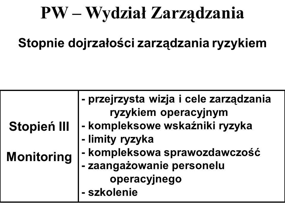 PW – Wydział Zarządzania 33 Stopnie dojrzałości zarządzania ryzykiem Stopień III Monitoring - przejrzysta wizja i cele zarządzania ryzykiem operacyjny